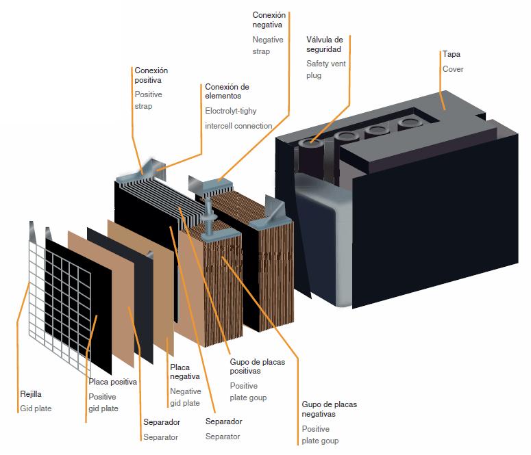Cómo es una baterías de plomo