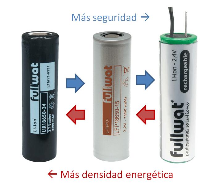 Baterías de Litio. Densidad vs Seguridad